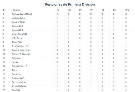 tabla de la primera del 2016 calendar template 2016 tabla de posiciones del ceonato de primera division