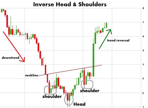 x pattern stock trading inverse head and shoulders chart pattern forex trading