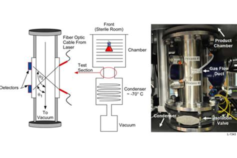 tunable diode laser absorption spectroscopy application of tunable diode laser absorption spectroscopy tdlas to monitoring pharmaceutical