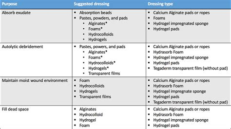 types of wound dressing pictures type of wound dressings pictures photos