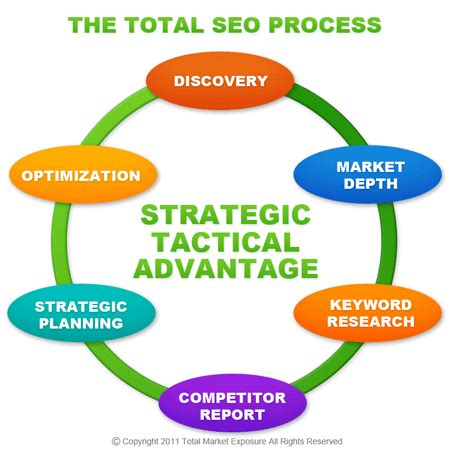 Search Optimization Companies by Portland Oregon Based Seo Firm
