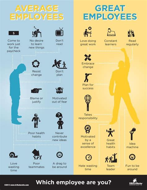Top 7 Bad Type Of Employers by Average Employees Vs Great Employees Hrthatworks