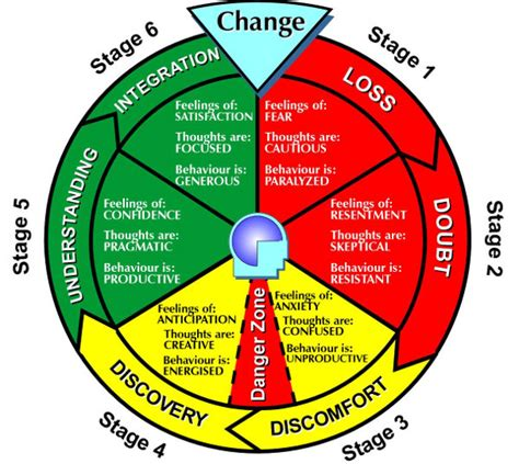 stages of change diagram the change cycle