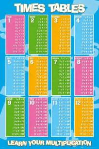 Learning Multiplication Tables by Learn Your Multiplication Times Tables Poster Buy
