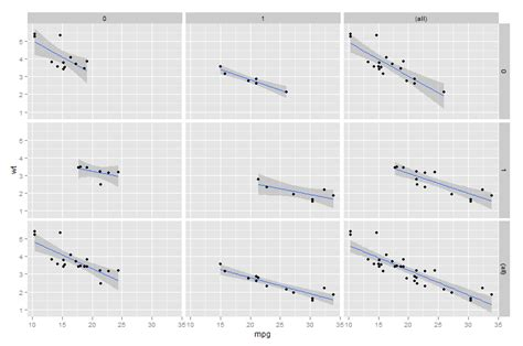 Ggplot Theme Facet Grid | r correlation values in a facet grid from ggplot2