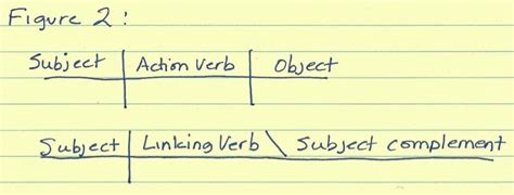 other words for diagram this grammar trick still works how to diagram a