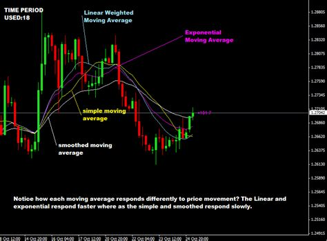 best moving averages for swing trading dangers of moving average trading strategy tips to fix
