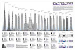 Trump Palace Floor Plans The 5 Tallest Skyscrapers In The World Completed By 2015