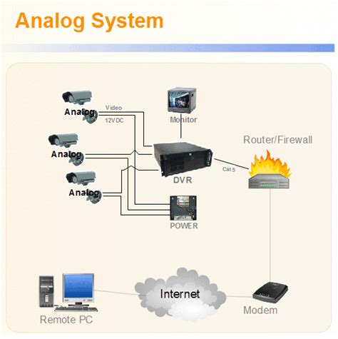 video system layout megapixel analog camera comparisons