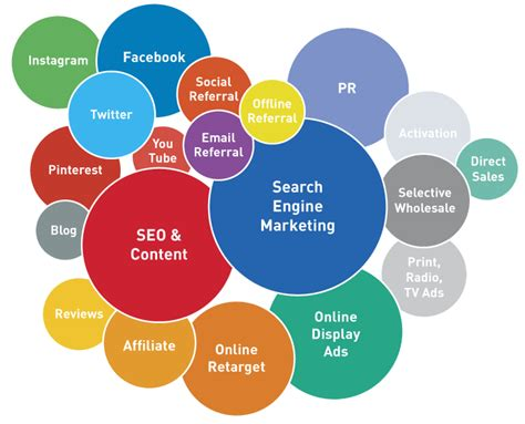 Digital Marketing Mba Colleges by Fast Growing Seo Services To Promote Your Website