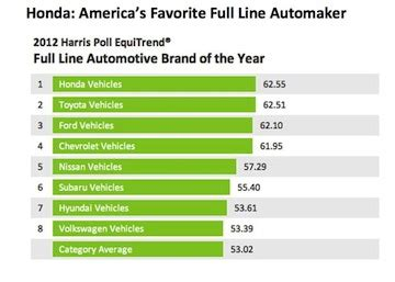 the harris poll 2015 harris poll equitrend rankings top auto brands in america still foreign the cargurus blog