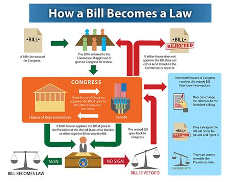 how a bill becomes a simple flowchart how a bill becomes a flowchart on behance