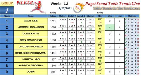 Results For Week 12 Puget Sound Table Tennis Club Table Tennis Ratings