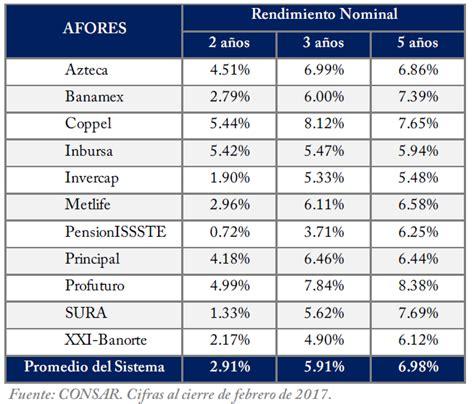 tabla de la consar actualizaci 243 n mensual de recursos y rendimientos del sar