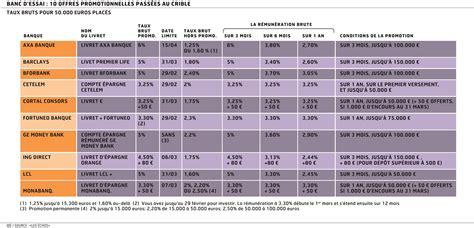 Plafond Des Comptes Bancaires by Livrets Bancaires D 233 Cryptage Des Meilleures Offres Du Moment