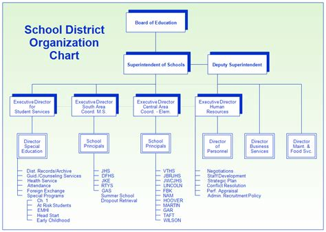school organizational chart template school district organization chart