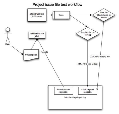 test workflow software testing workflow software development workflow