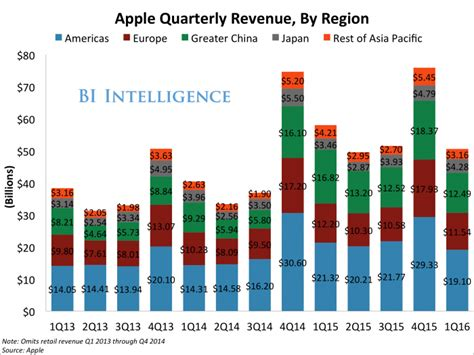 apple revenue the iphone drops to fifth most popular smartphone in china
