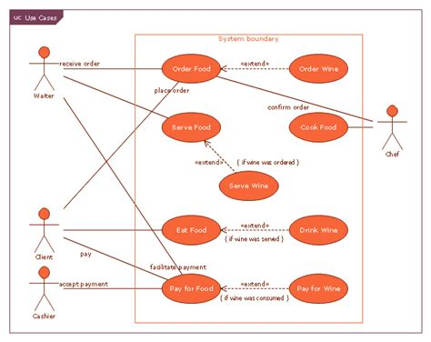 sysml use diagram jacobson use cases diagram restaurant system use