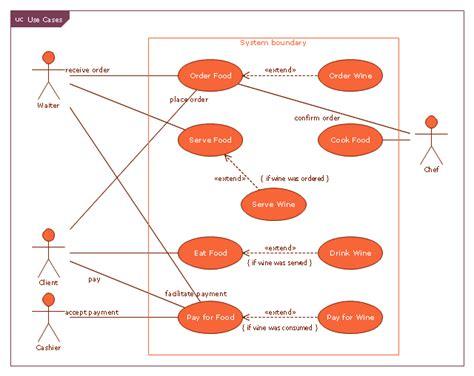 restaurant use diagram use restaurant model