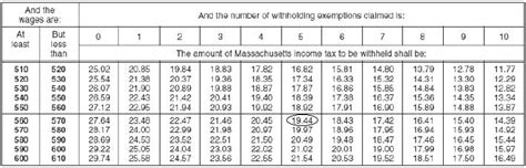 Irs Payroll Tax Tables 2015 by Federal Tax Table For 2015 Medicaldigest Co
