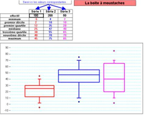 diagrammes en boites à moustaches un v 233 ritable histogramme avec un tableur