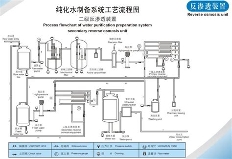 layout design of coca cola company automatic ro water treatment plant ro machine 6000 gpd