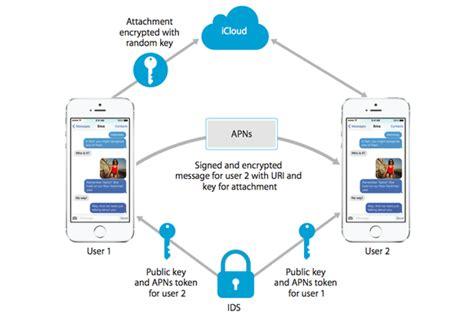 ios security macworld