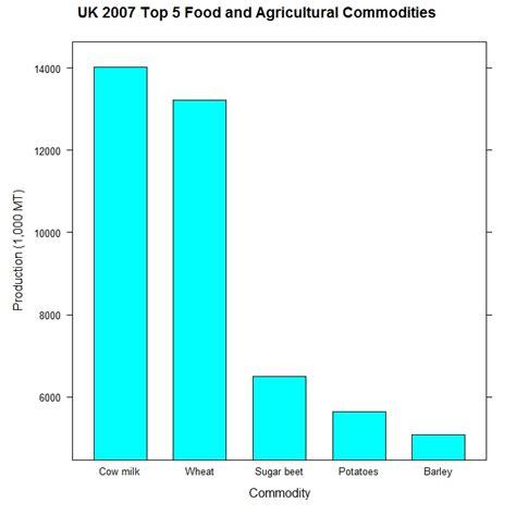 summarising data using bar charts 171 software for