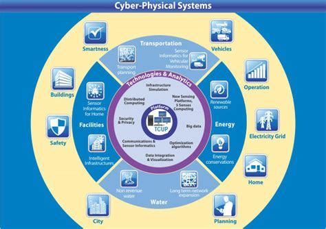 security and privacy in cyber physical systems foundations principles and applications wiley ieee books cyber physical systems cps evolved from
