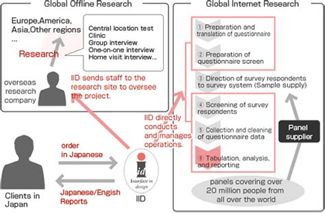 jp global research iid inc global research interfaceasia marketing