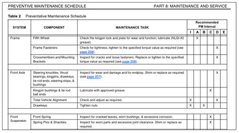 Preventive Maintenance Plan Sle Printable Receipt Template Preventive Maintenance Schedule Template