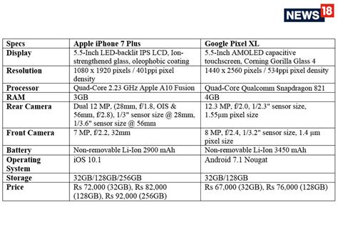 ae dil hai mushkil which one to buy apple iphone 7 plus or pixel xl news18