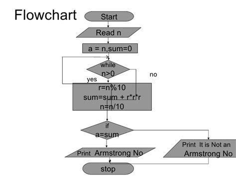 flowchart for fibonacci series fibonacci series algorithm and flowchart best free