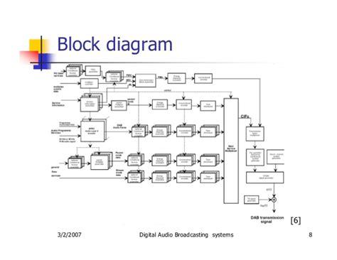 am broadcast transmitter block diagram digital audio broadcasting