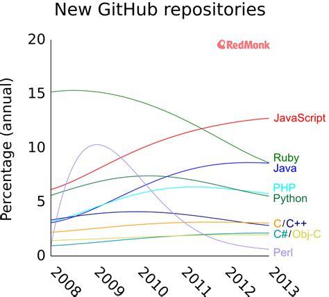 java swing future language popularity on github 171 otaku cedric s blog