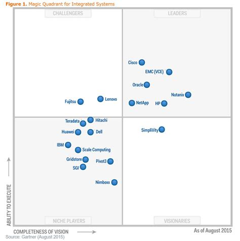 gartner magic quadrant storage gartner magic quadrant storage gaga