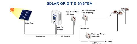 solar system requirements types of solar power systems one to suit everyone s requirements energis