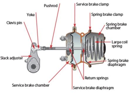 reveal all you need to know about truck spring brakes
