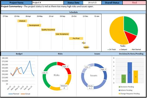 pmo templates free project dashboard templates free 10 sles in