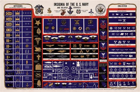 navy uniform rank insignia navy rank insignia enlisted and officer ranks and rates