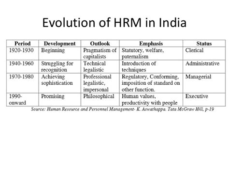 Mba In Hm In India by Mba Ii Hrm U 1 1 Hrm Basics