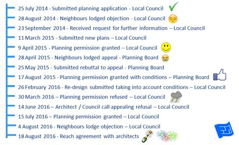planning permission to build a house in my garden my building permit