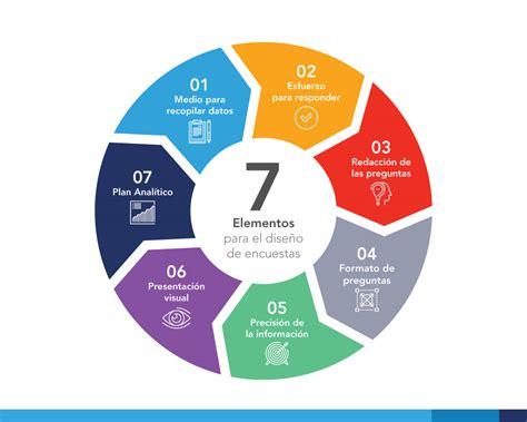 preguntas fundamentales para una encuesta 7 puntos que necesitas saber para el dise 241 o de encuestas