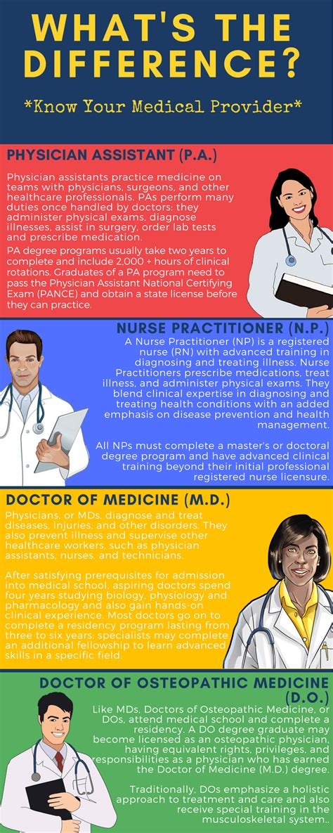 What S Different About what s the difference between a practitioner physician assistant