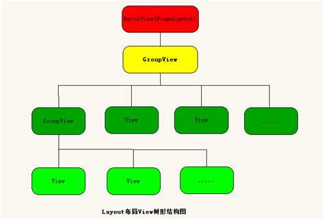 layoutinflater c 从layoutinflater分析xml布局解析成view的树形结构的过程 csdn博客
