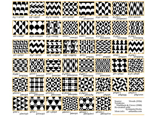 definition pattern exle henry john woods patterns