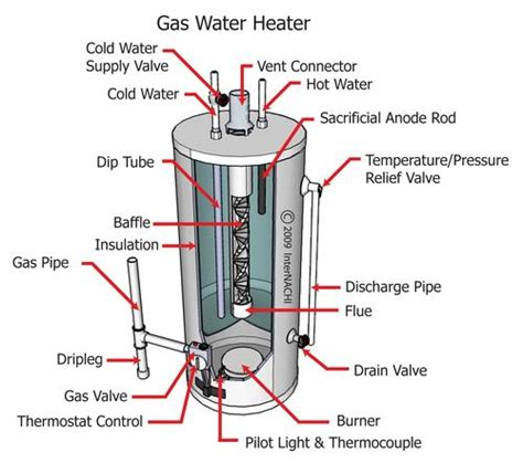 gas water heater diagram wiring diagram for blower fan wiring free engine image