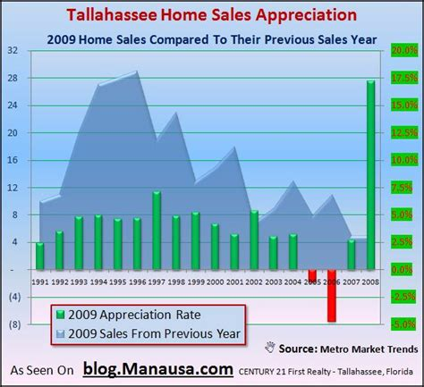 home value appreciation calculator 28 images