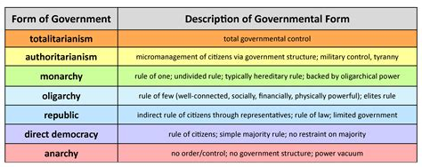 Type Of Government United States Government Why Form A Government United